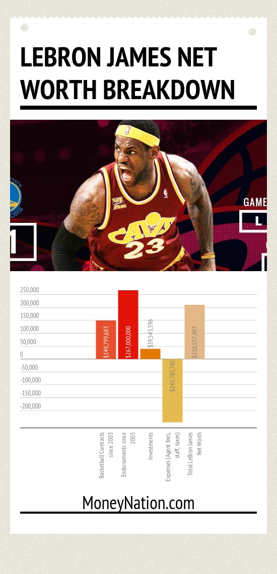 LeBron James Net Worth Breakdown