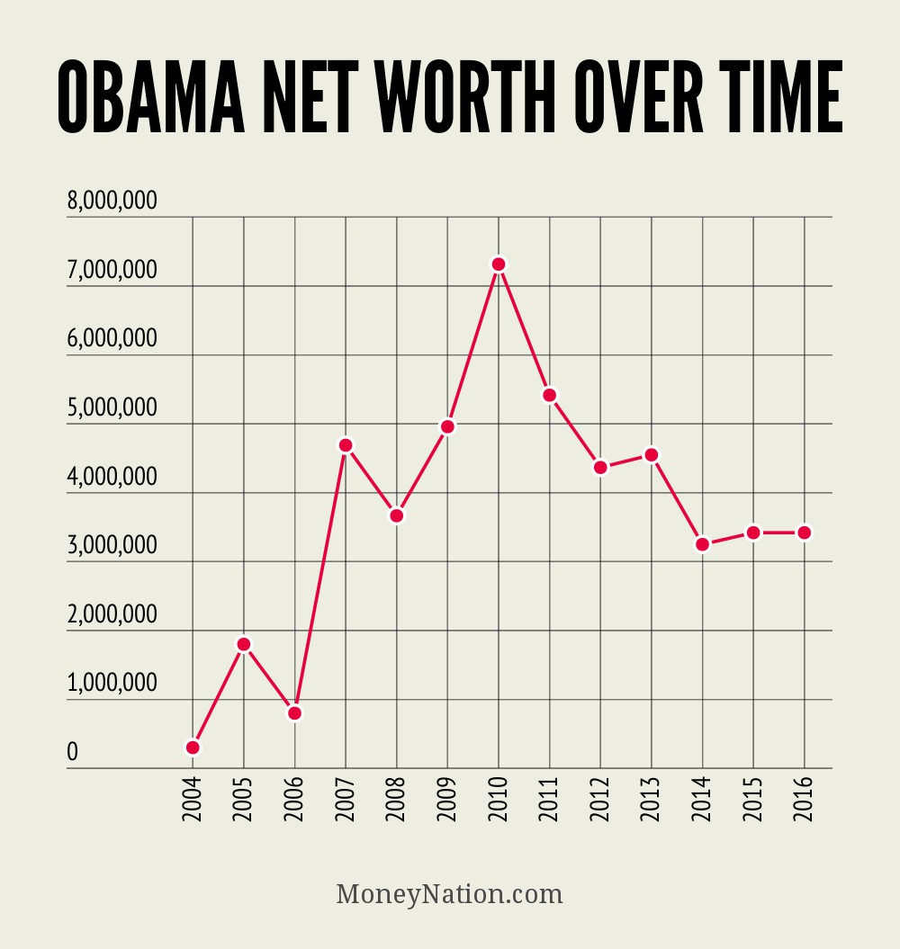 Obama Net Worth Over Time