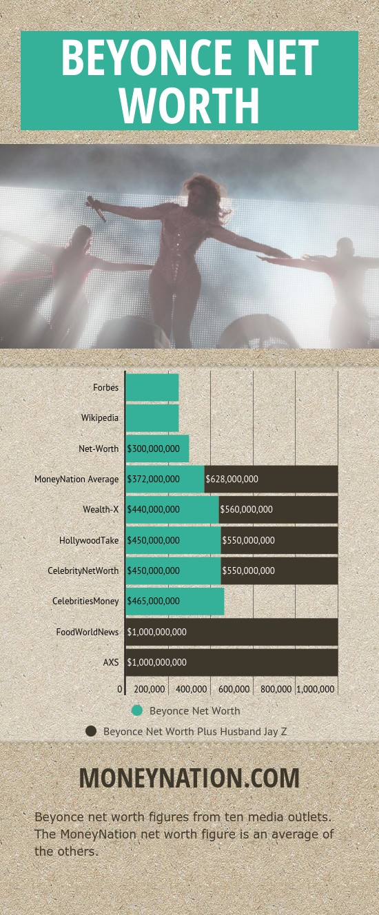 beyonce net worth stats
