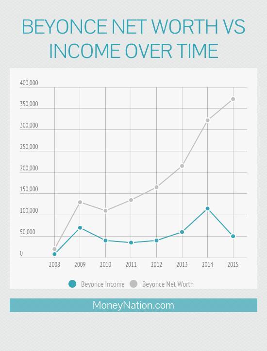 beyonce net worth vs income over time