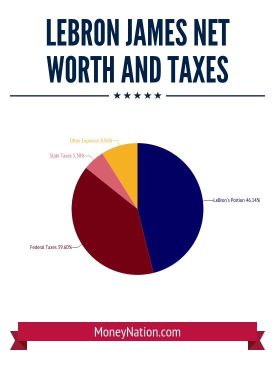lebron james net worth and taxes