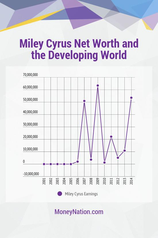 miley cyrus net worth and developing world