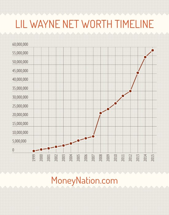 Lil Wayne Net Worth Timeline