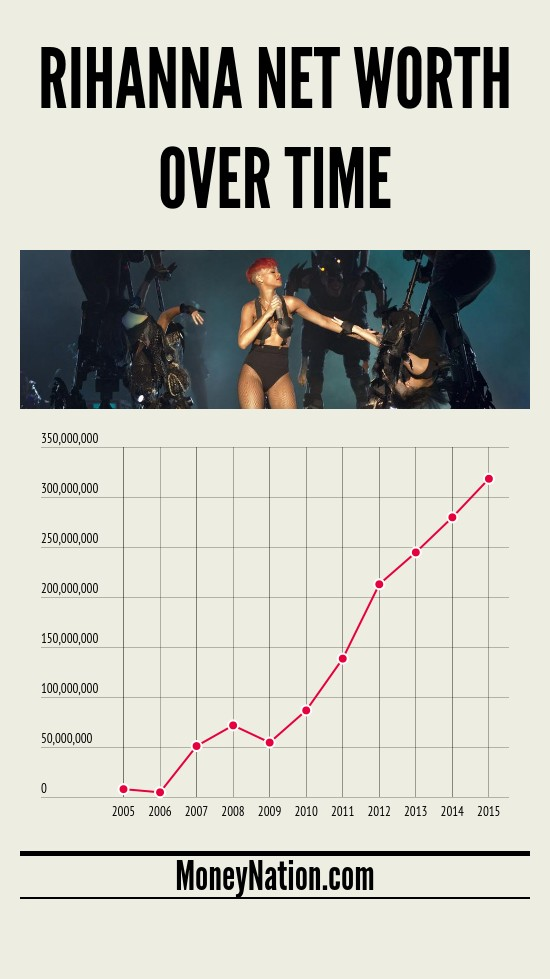 Rihanna net worth over time