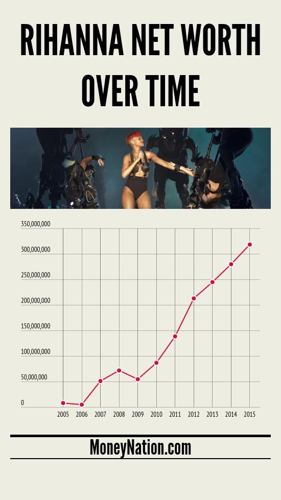 Rihanna net worth over time