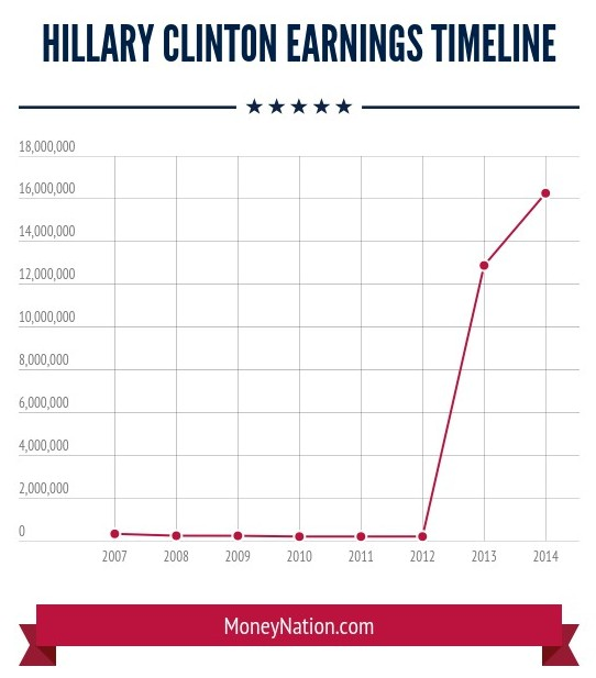 How Much Does Hillary Clinton Make in a Year Timeline