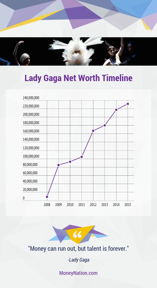 Lady Gaga Net Worth Timeline