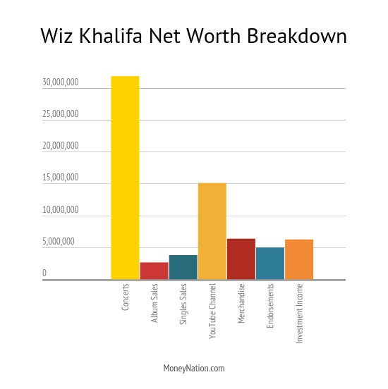 Wiz Khalifa Net Worth Breakdown