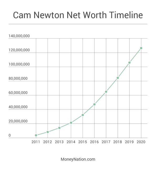 Cam Newton Net Worth 2011 to 2020