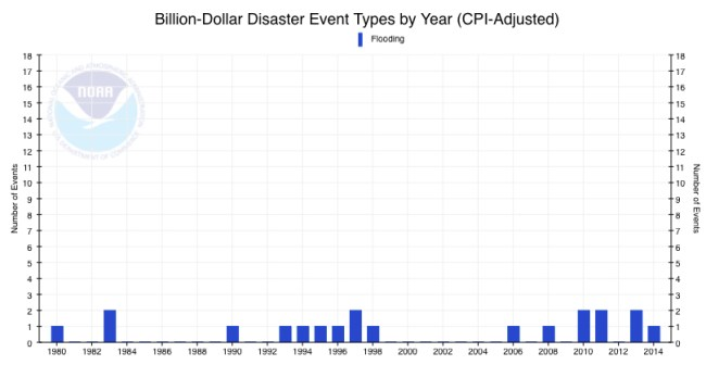 Flood Cost Over Time