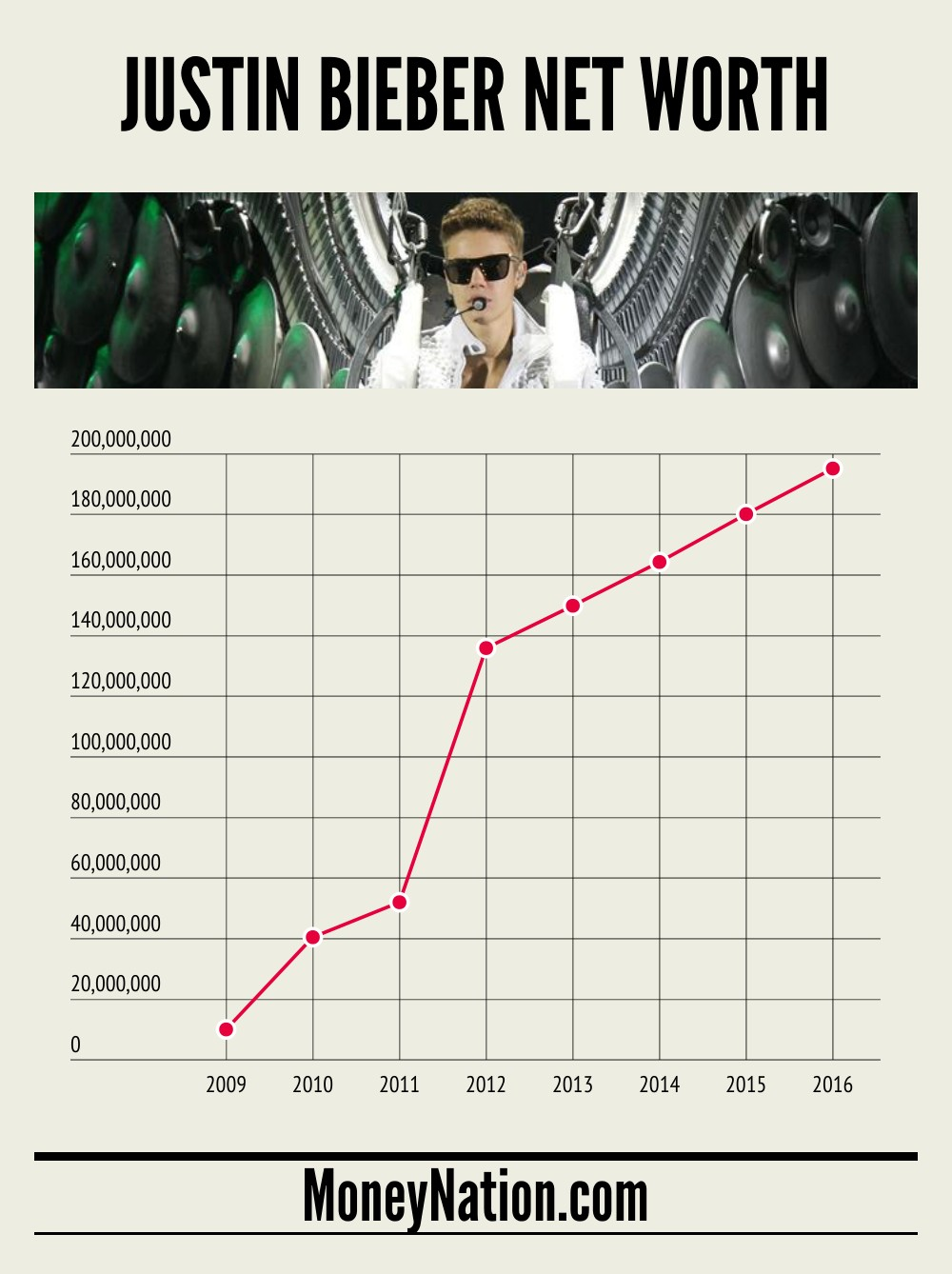 Justin Bieber Net Worth Timeline
