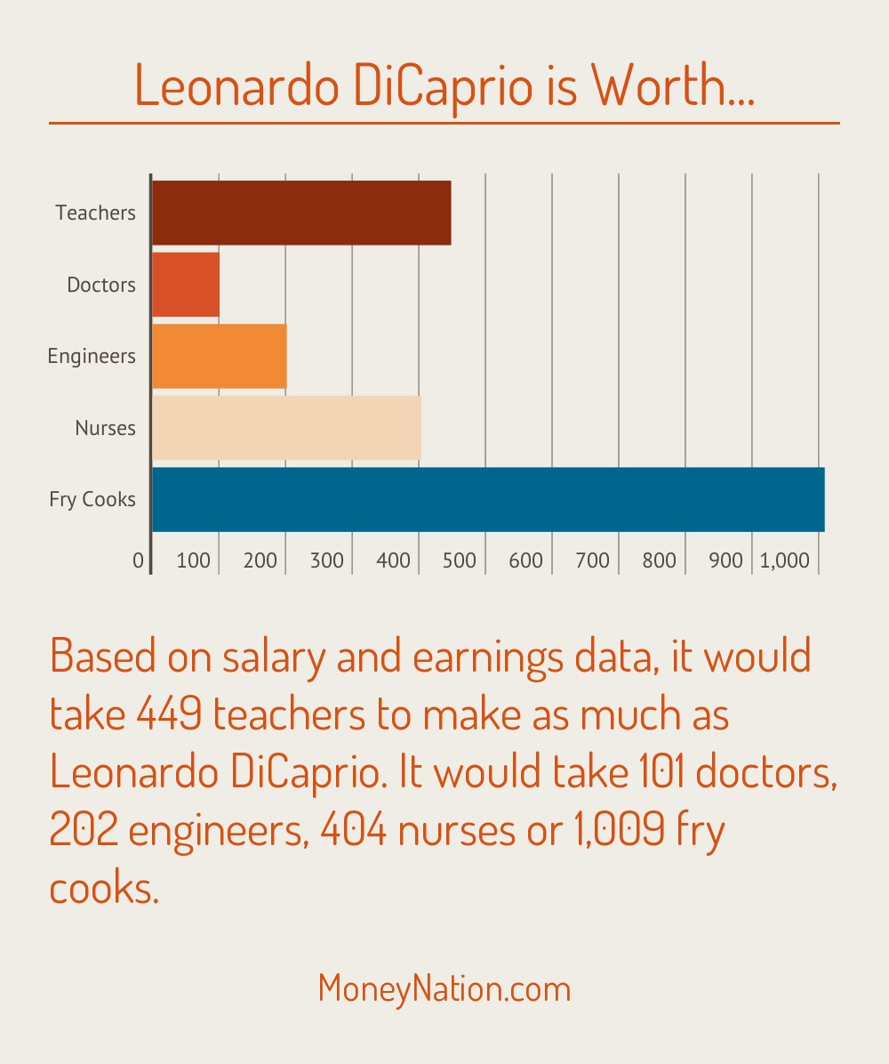 Leonardo DiCaprio Net worth compare