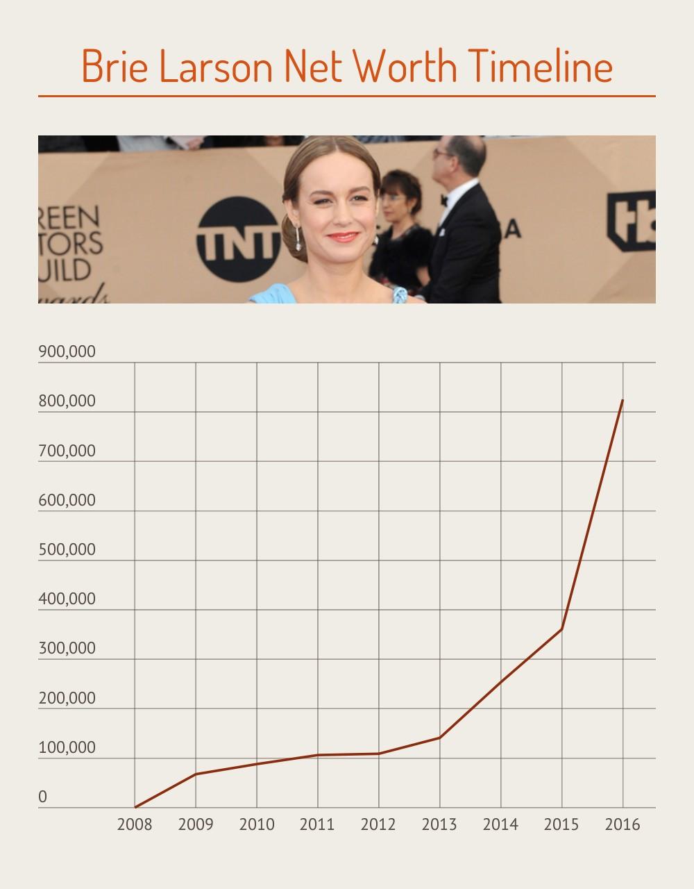 Brie Larson Net Worth Time