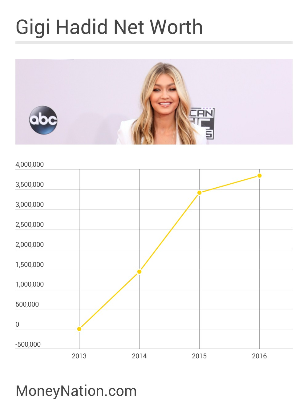Gigi Hadid Net Worth Timeline