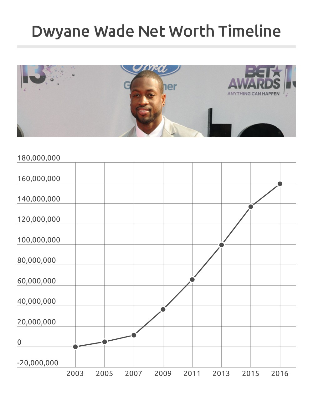 Dwyane Wade Net Worth Timeline