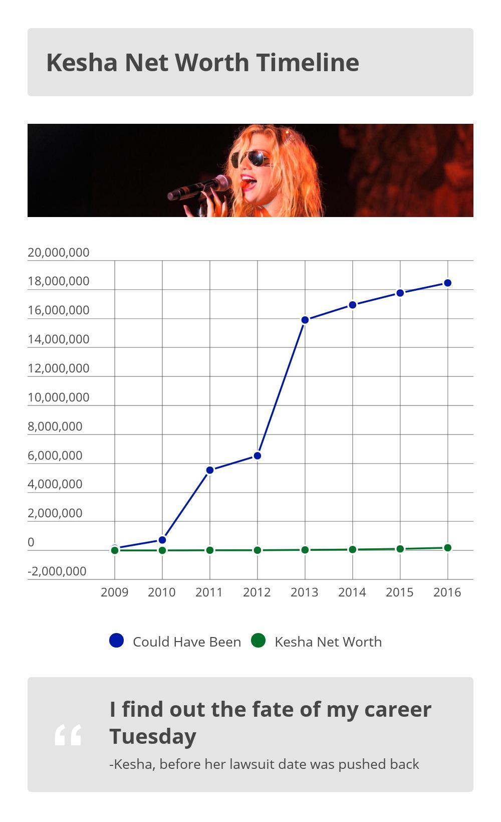 Kesha Net Worth Over Time