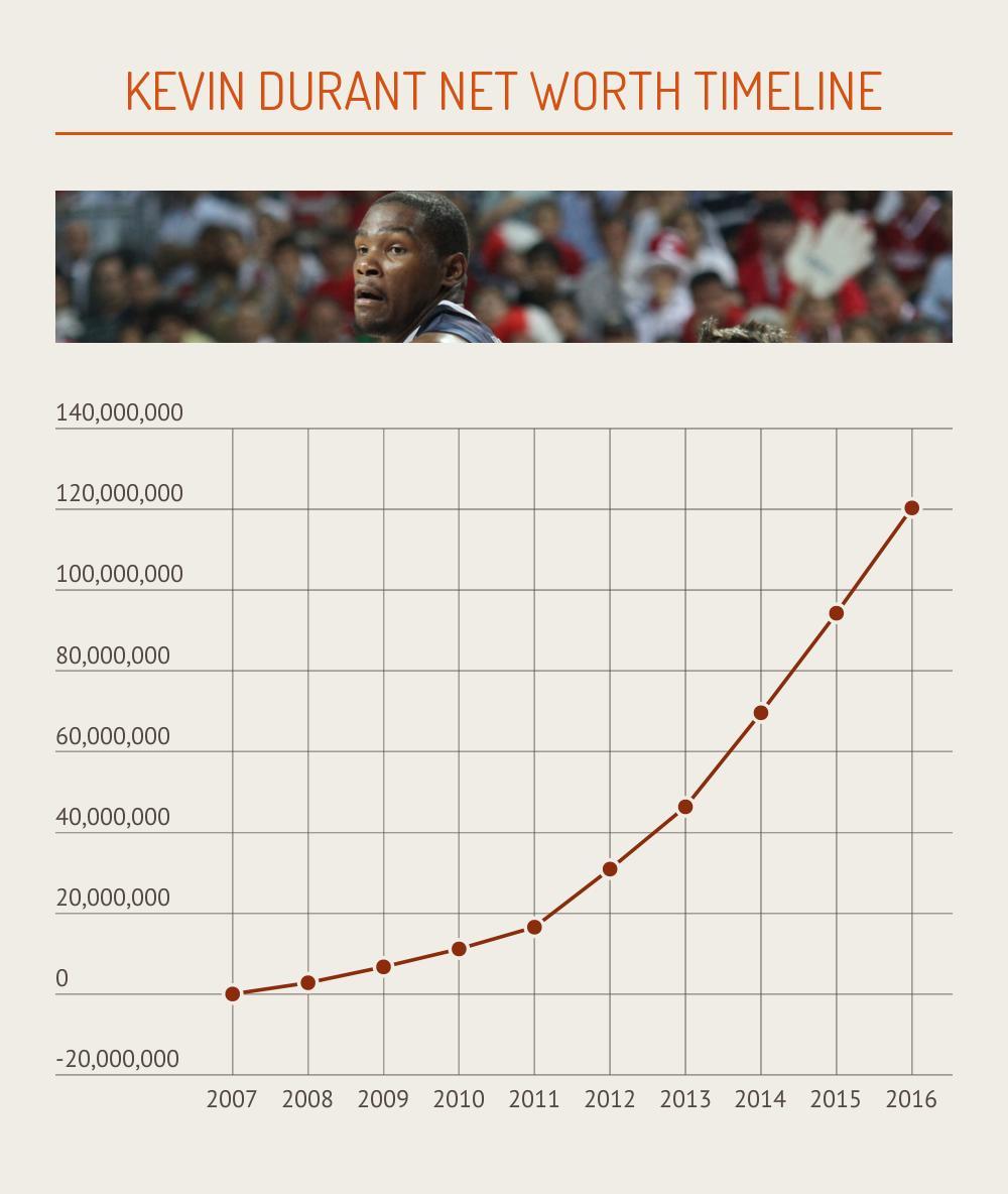 Kevin Durant Net Worth Timeline