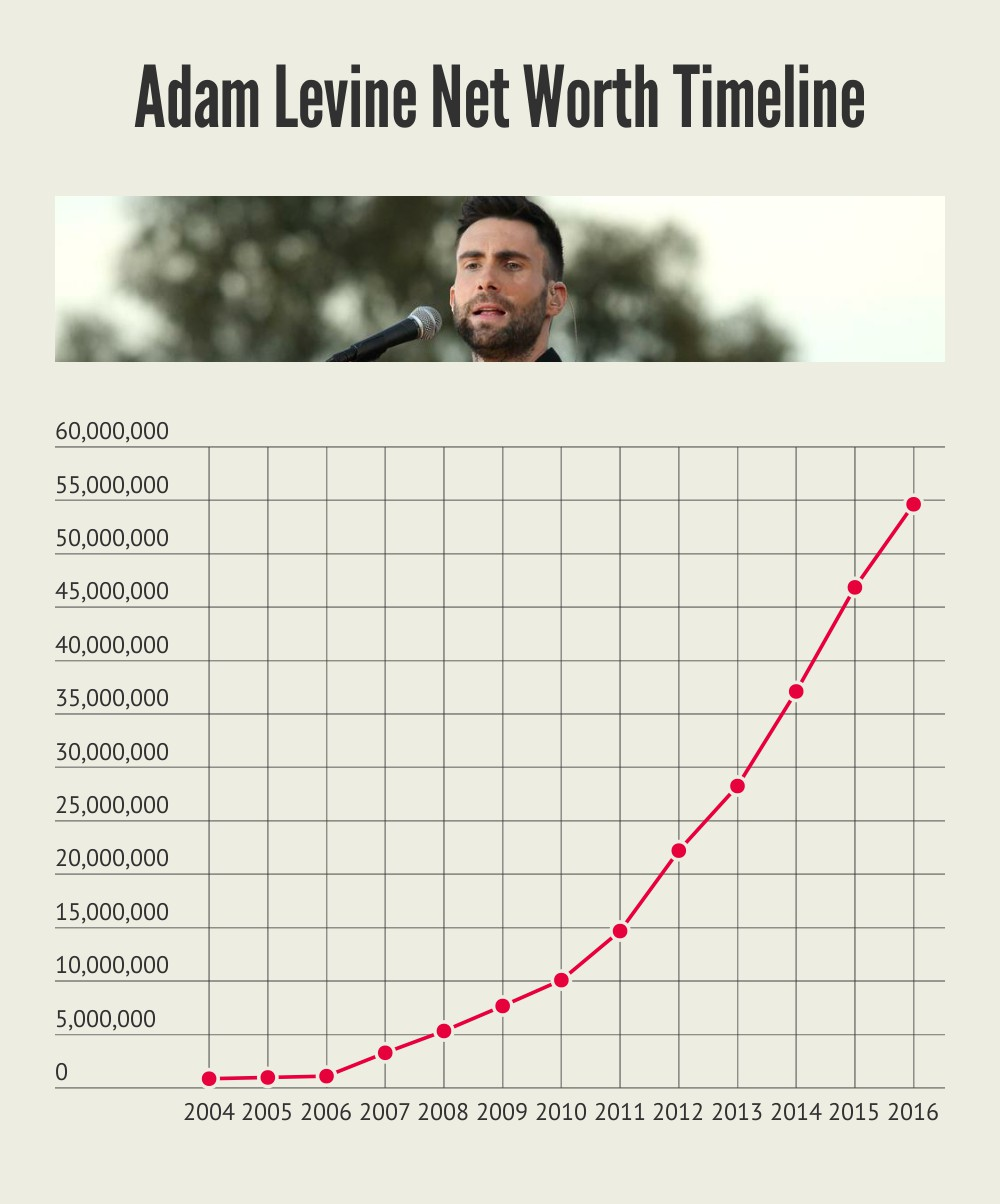 Adam Levine Net Worth Timeline