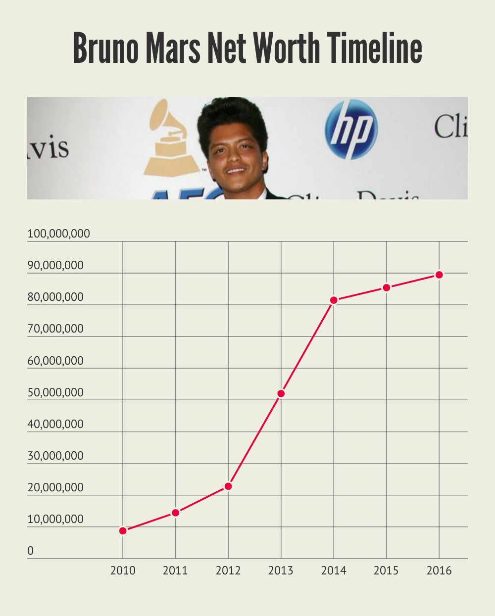 Bruno Mars Net Worth Timeline