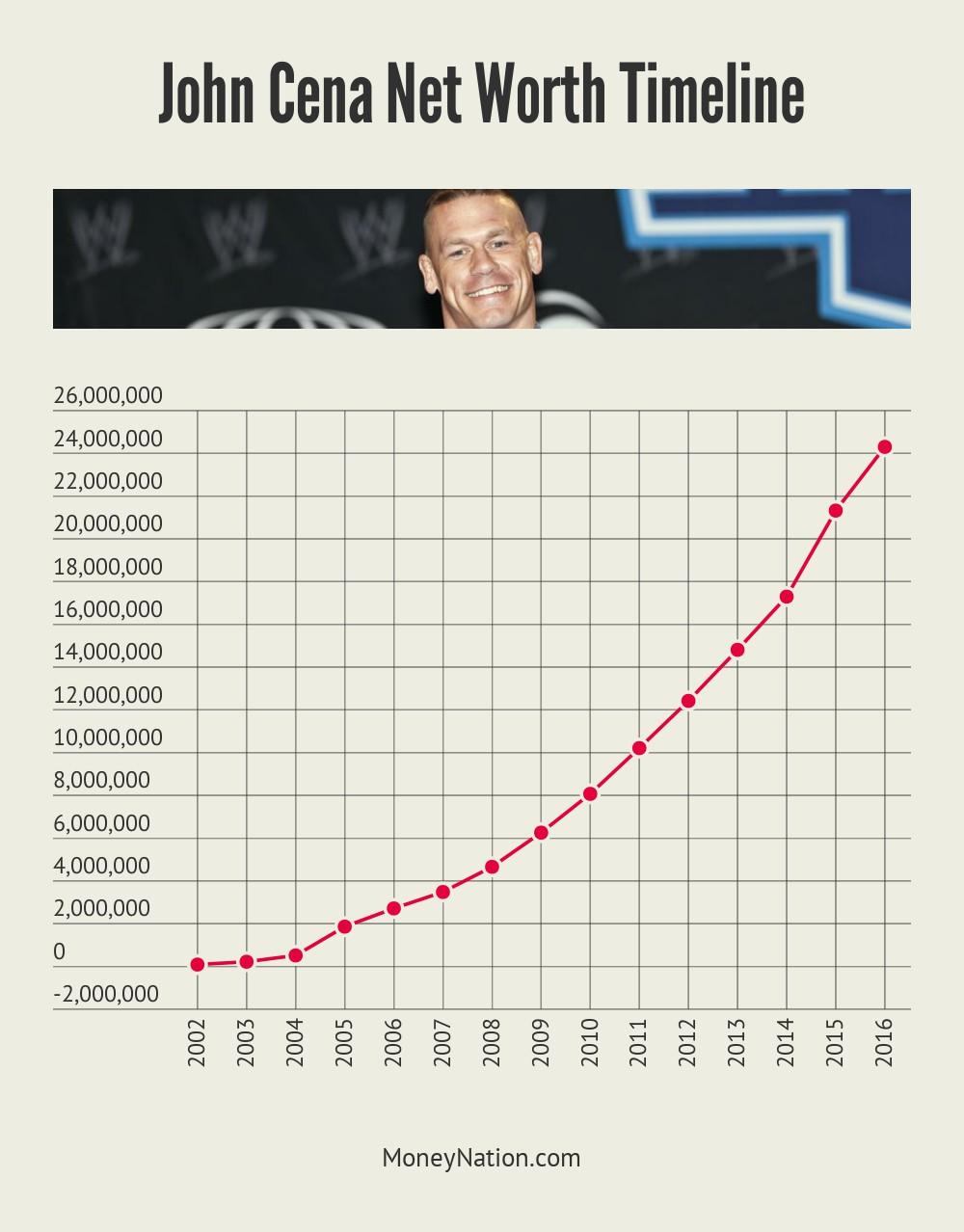 John Cena Net Worth Timeline