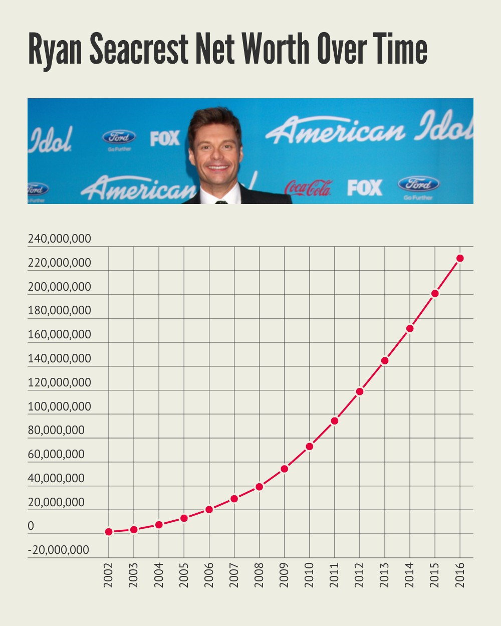 Ryan Seacrest Net Worth Over Time