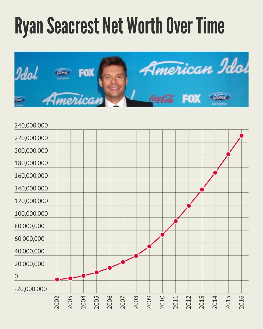 Ryan Seacrest Net Worth Over Time