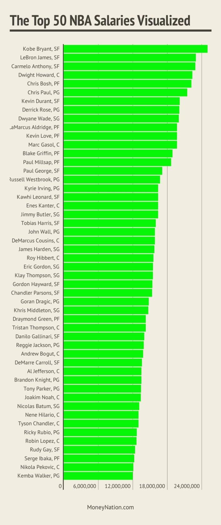 Top 50 NBA Salaries