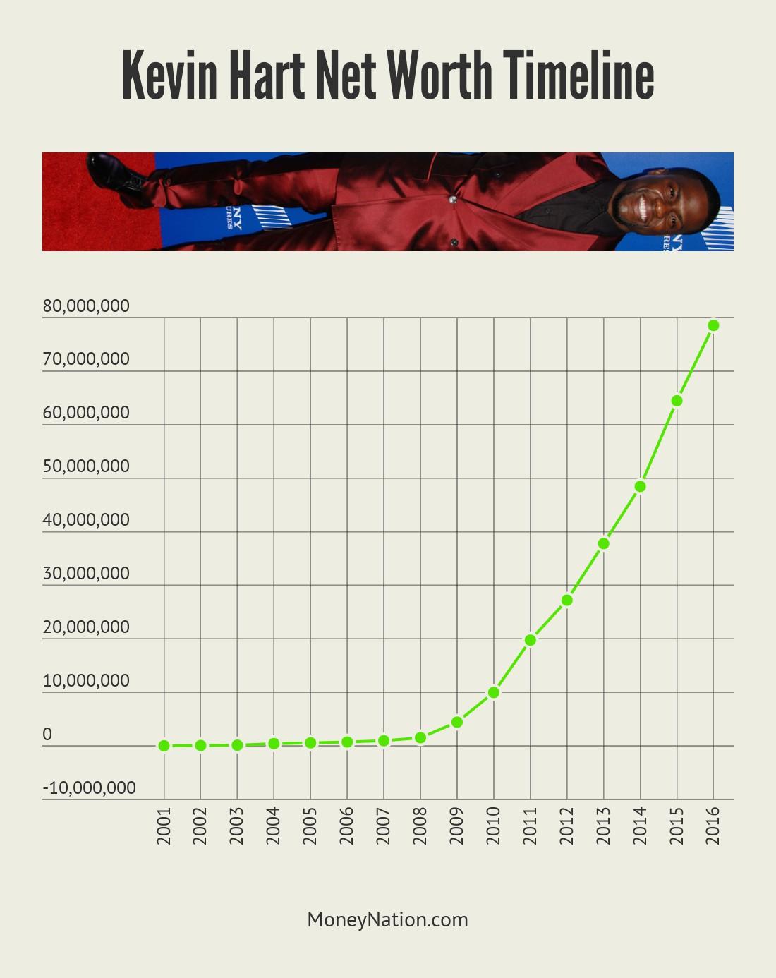 Kevin Hart Net Worth Timeline