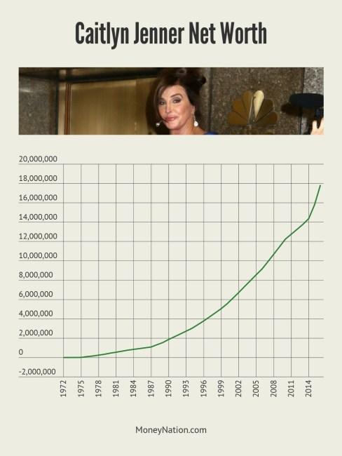 Caitlyn Jenner Net Worth