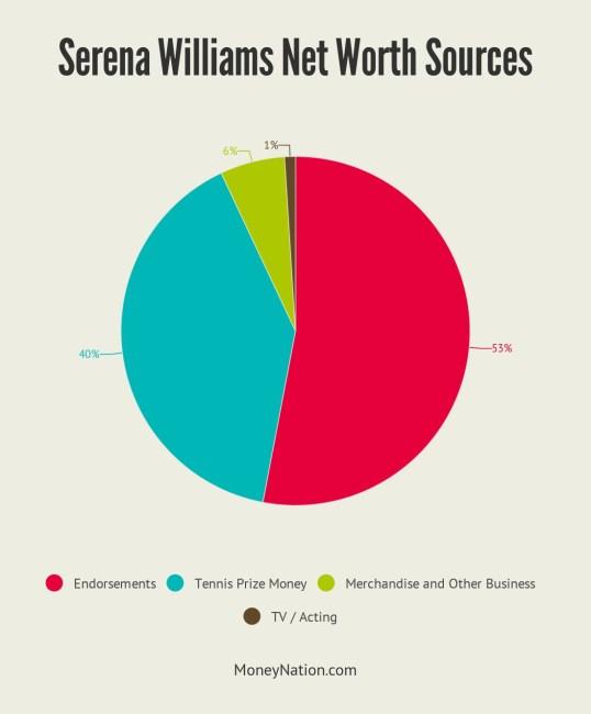 Serena Williams Net Worth Sources