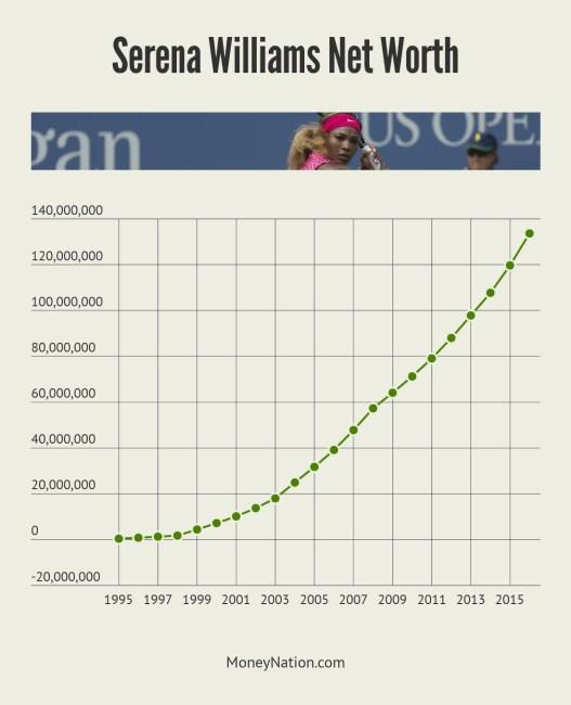Serena Williams Net Worth Timeline
