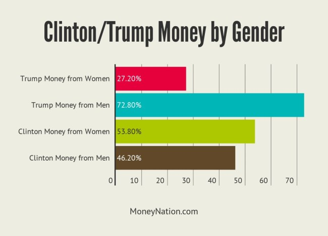 Clinton Money Trump Money Gender Donations