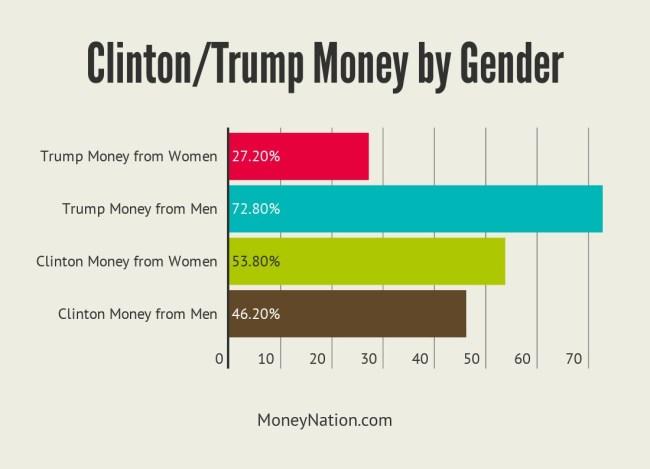 Clinton Money Trump Money Gender Donations
