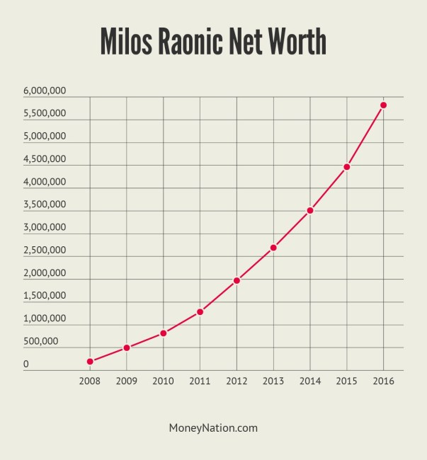 Milos Raonic Net Worth Timeline