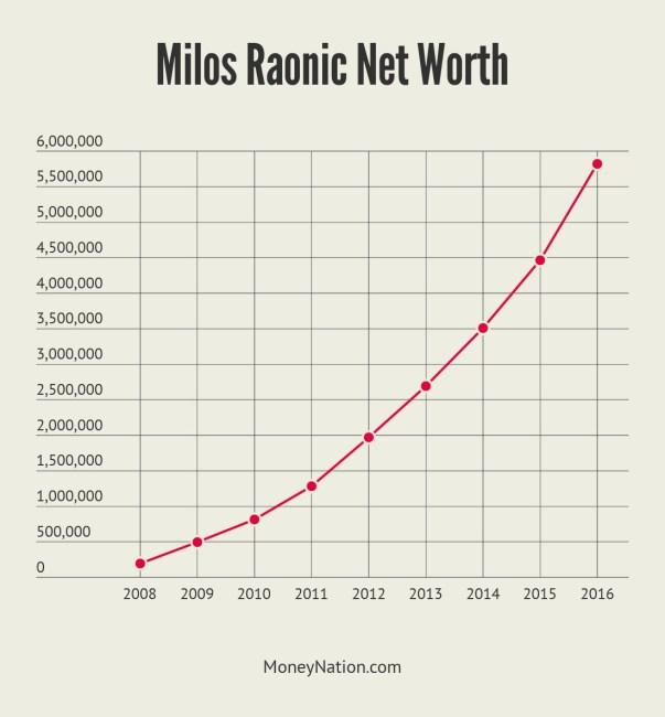 Milos Raonic Net Worth Timeline