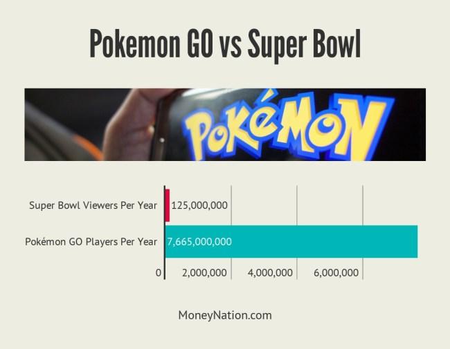 Pokemon GO money vs Super Bowl