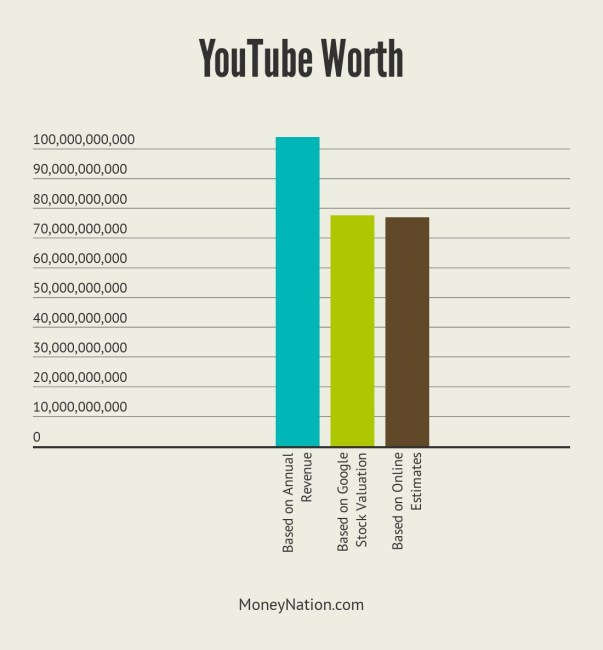 YouTube Worth