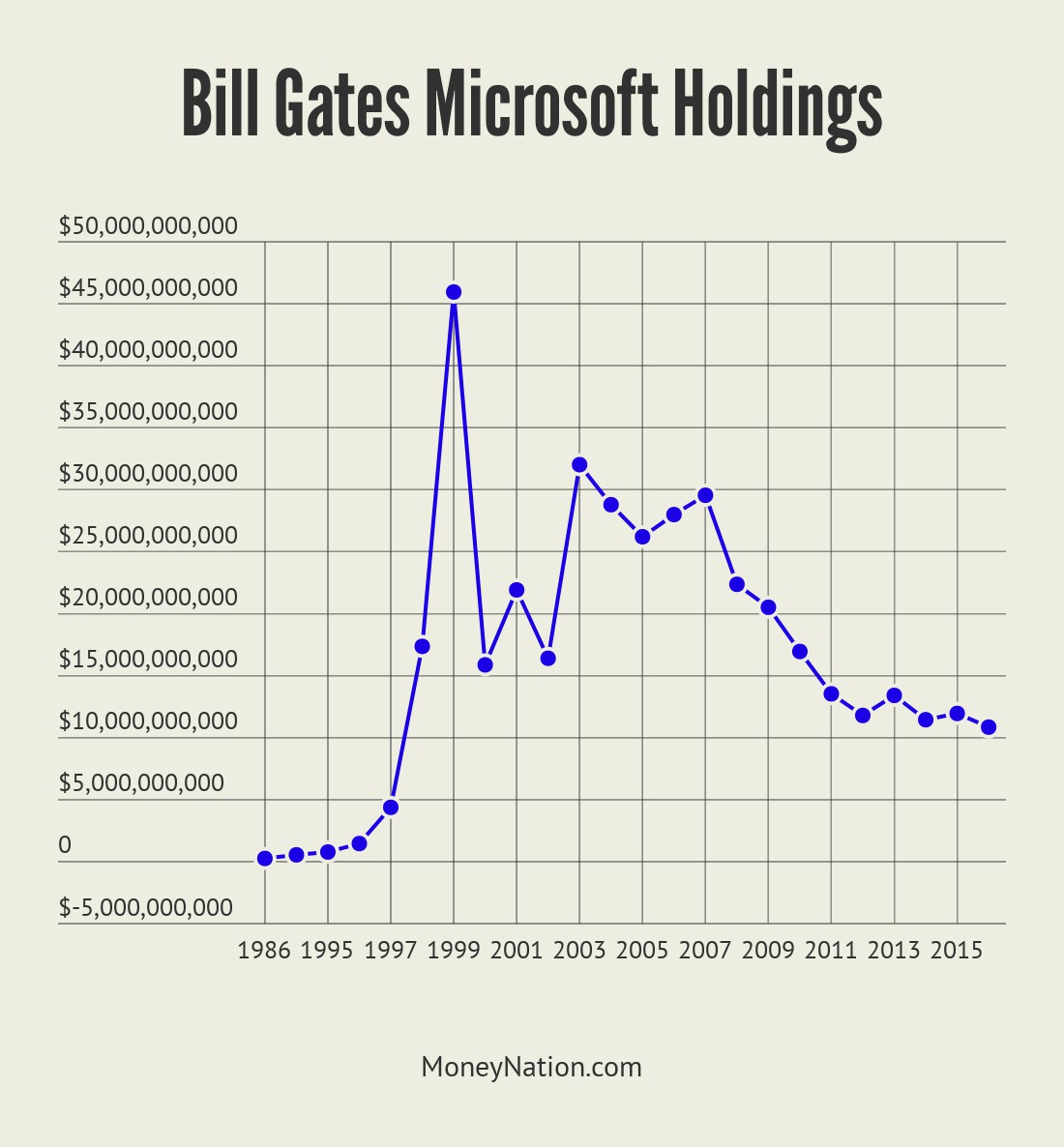 net worth of microsoft