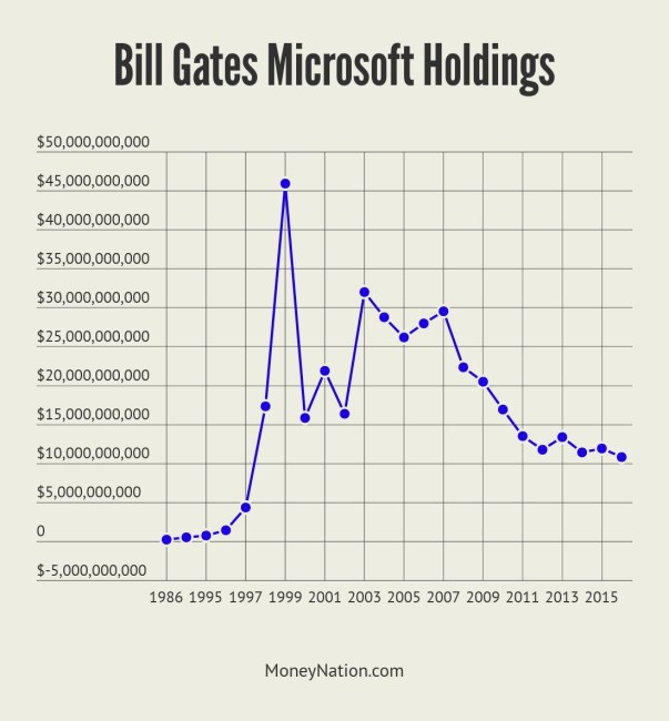 Bill Gates Net Worth from Microsoft
