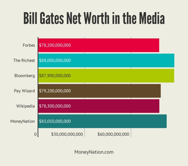 Bill Gates net worth in the media