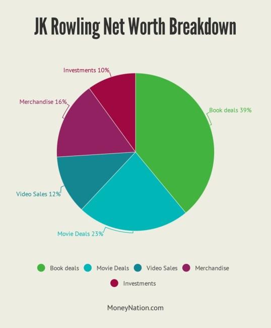 JK Rowling Net Worth Breakdown
