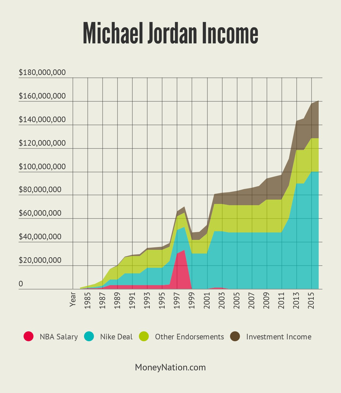 ... michael jordan income by year