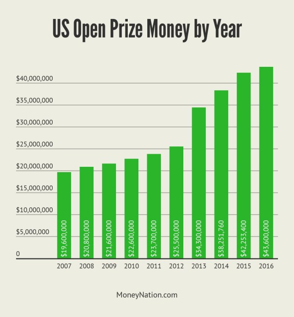 US Open Prize Money by Year