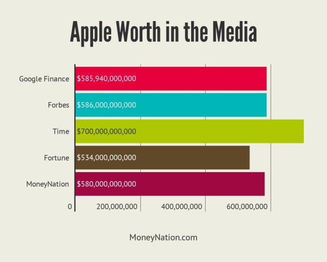 Apple Worth in the Media