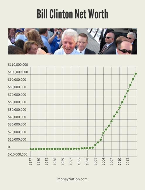 Bill Clinton Net Worth Timeline
