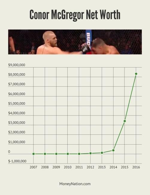 Conor McGregor Net Worth Timeline