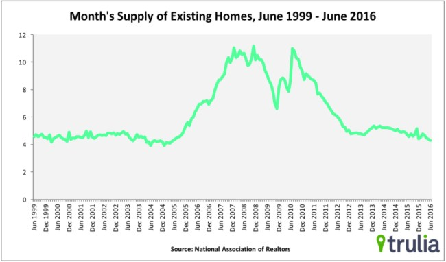 home-prices-rise-but-inventory-drops