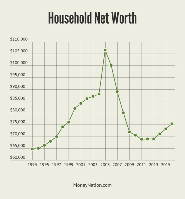 Household Net Worth by House