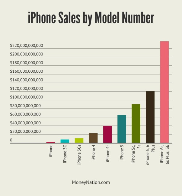iphone money by model number