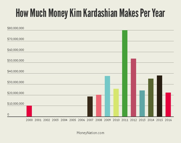 kim-kardashian-money-year